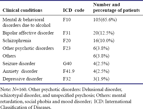 Table 2: Distribution pattern of patients according to clinical conditions