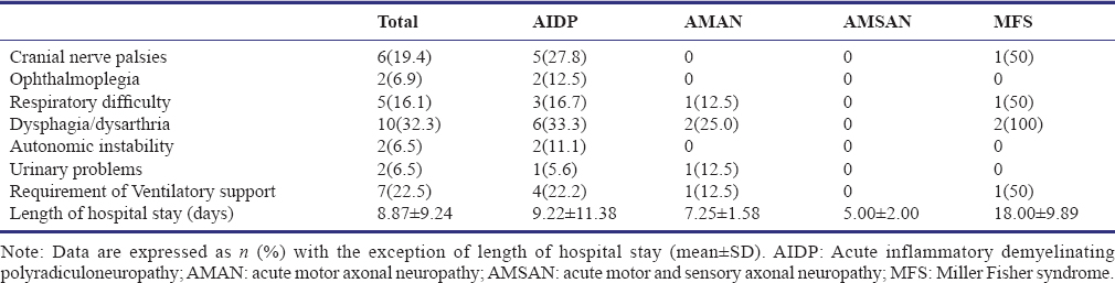 Table 3: Distribution of complications among patients with Guillain-Barre syndrome