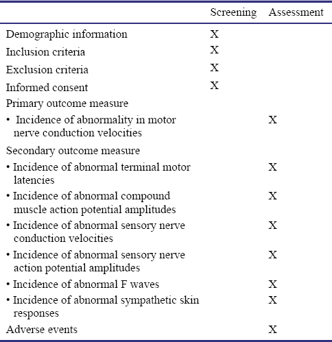 Neuroelectrophysiological characteristics of peripheral neuropathy