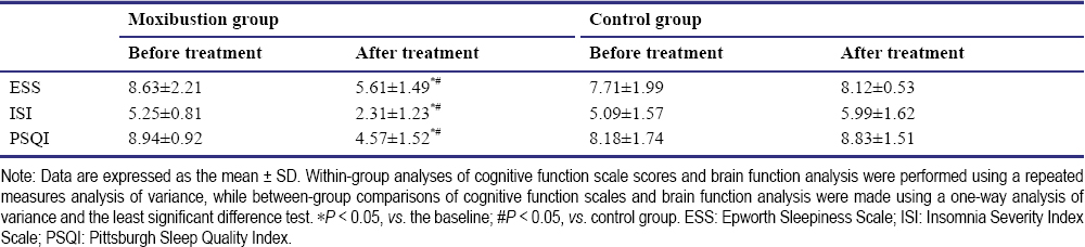 The Effect Of Moxibustion On Brain Functional Connectivity And Effective Brain Networks In Patients With Amnestic Mild Cognitive Impairment Study Protocol For A Randomized Controlled Trial And Preliminary Results Jia Xy Yuan