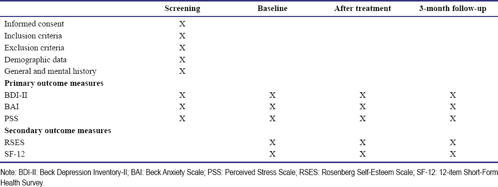 becks anxiety scale