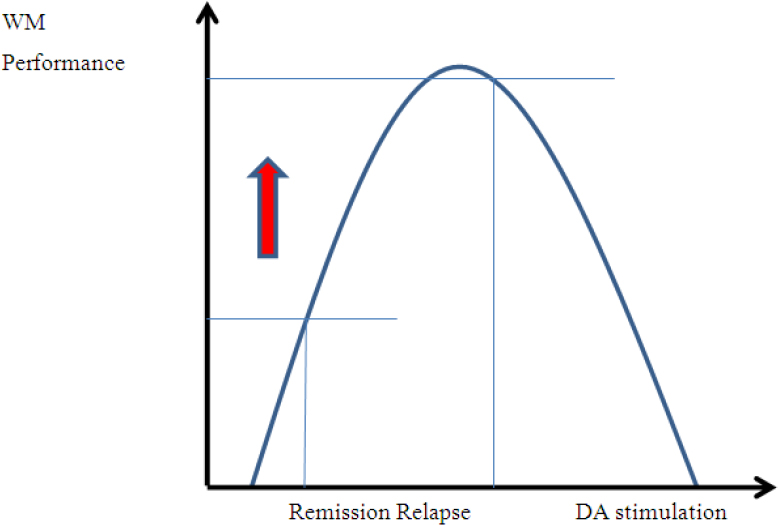 Figure 2: Relationship of working memory (WM) performance and dopamine (DA) stimulation under high-dose antipsychotic therapy.