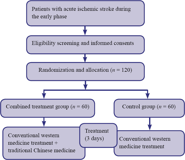 Asia Pacific Journal of Clinical Trials: Nervous System Diseases