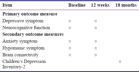 Table 2: Timing of outcome measures
